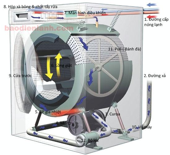 Cấu tạo máy giặt cửa trước